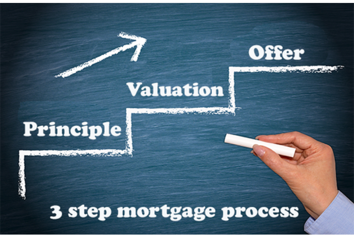 What is the Mortgage Process?