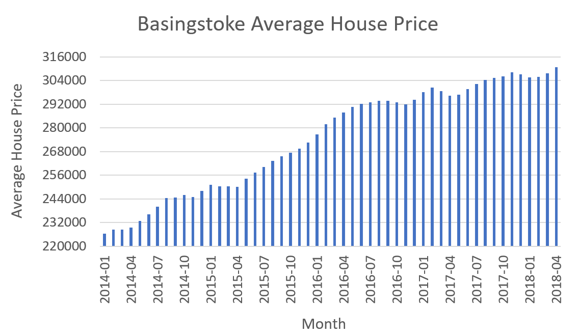 Basingstoke-House-Prices.png