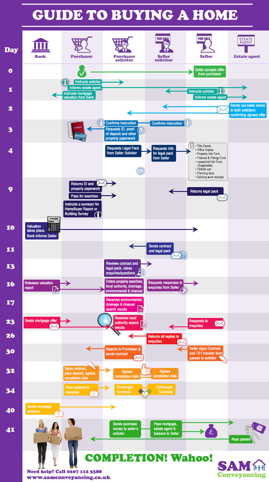 House Conveyancing Process Diagram with Conveyancing Steps, all Agents involved and Time Scales