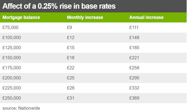 Interest-rate-rise-effect-on-mortgage-repayments