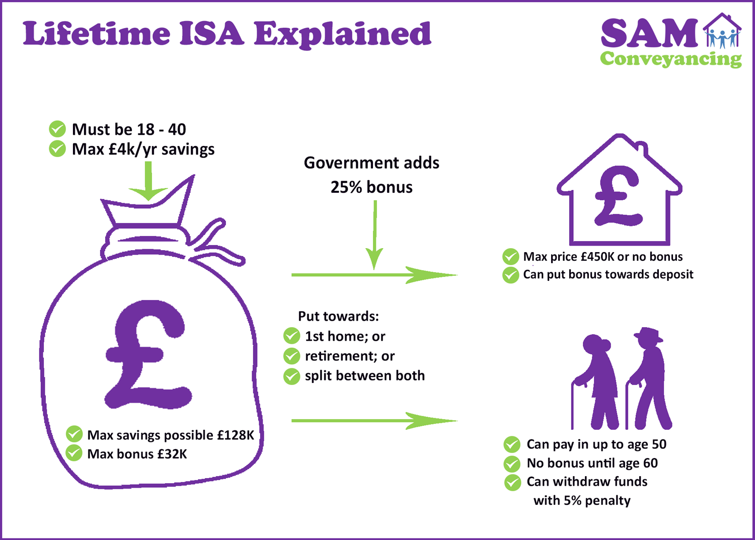Lifetime-ISA-Diagram-SAMC