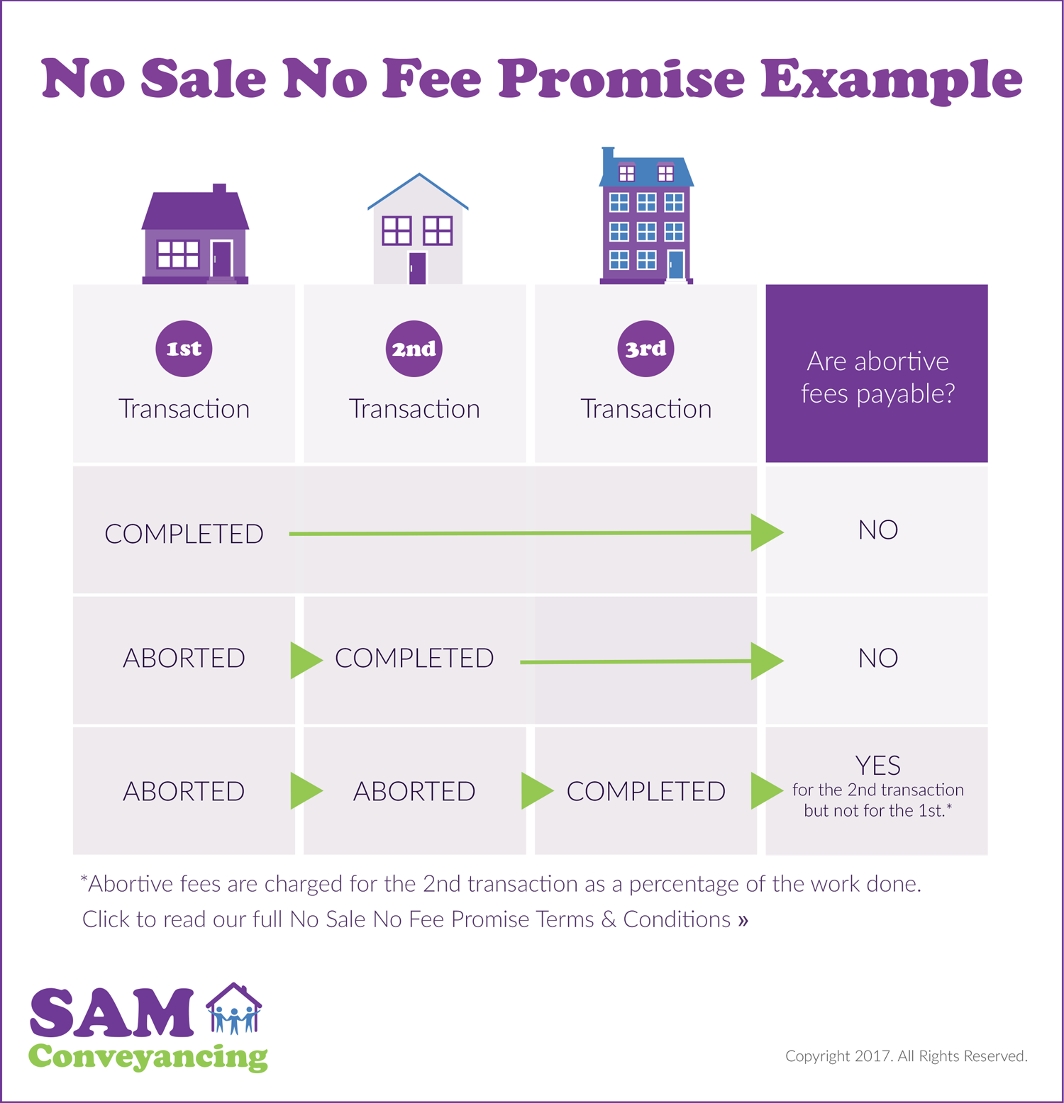 No-Sale-No-Fee-Example
