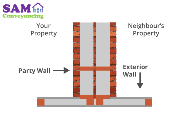 Party Wall Surveyor