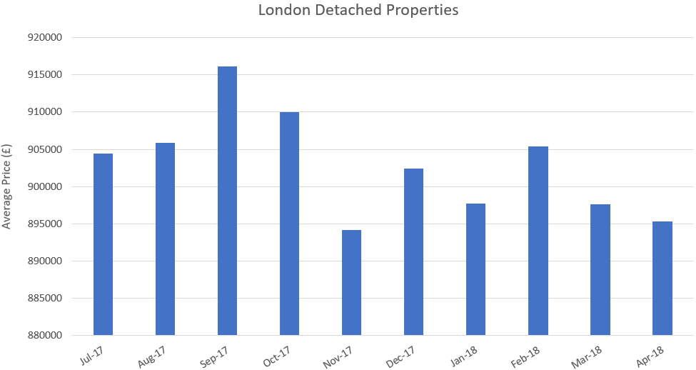 London detached houses decrease in price