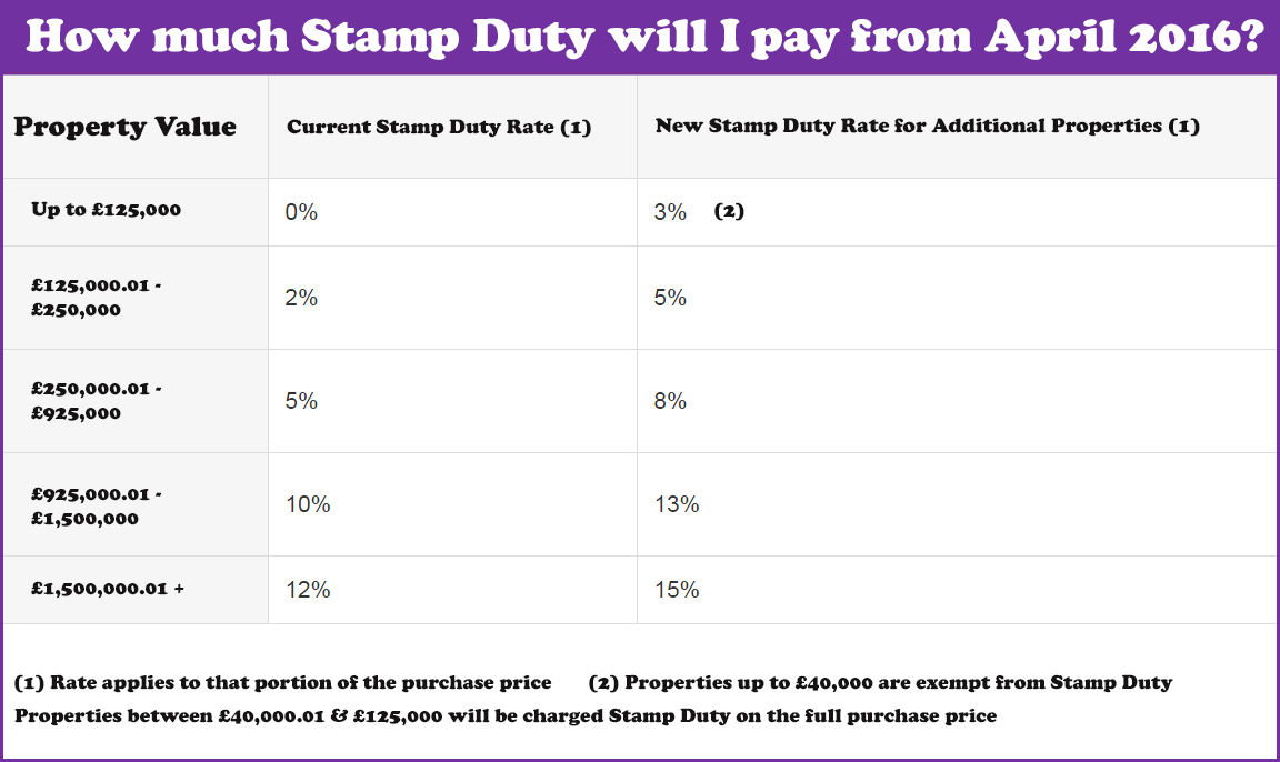 Stamp-duty-table-for-Buy-to-Let-and-2nd-home-buyers-from-April-2016.png