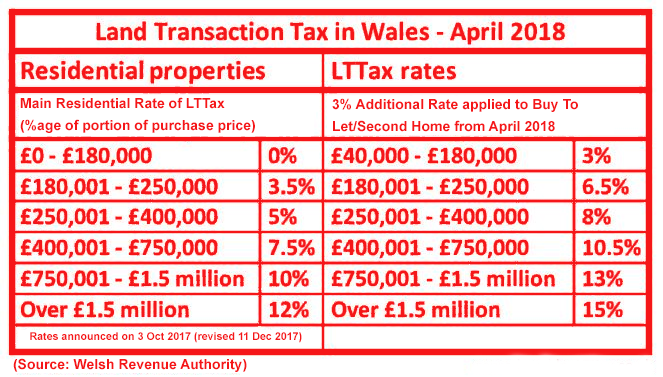 Wales-LTTax-Rates-for-Residential-and-Additional-Homes-from-April-2018.png