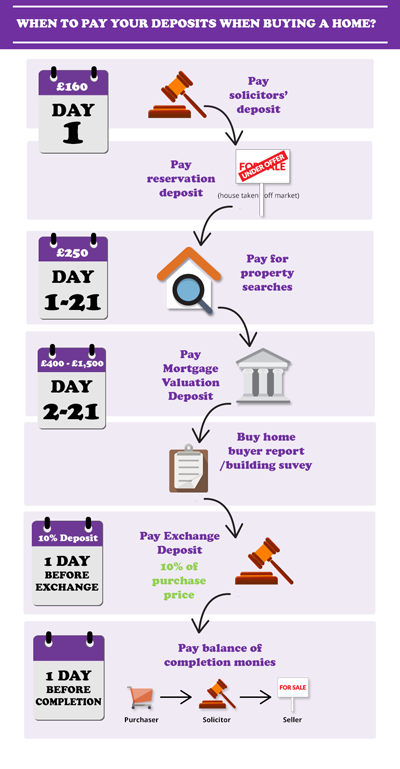 When do you pay your house deposit