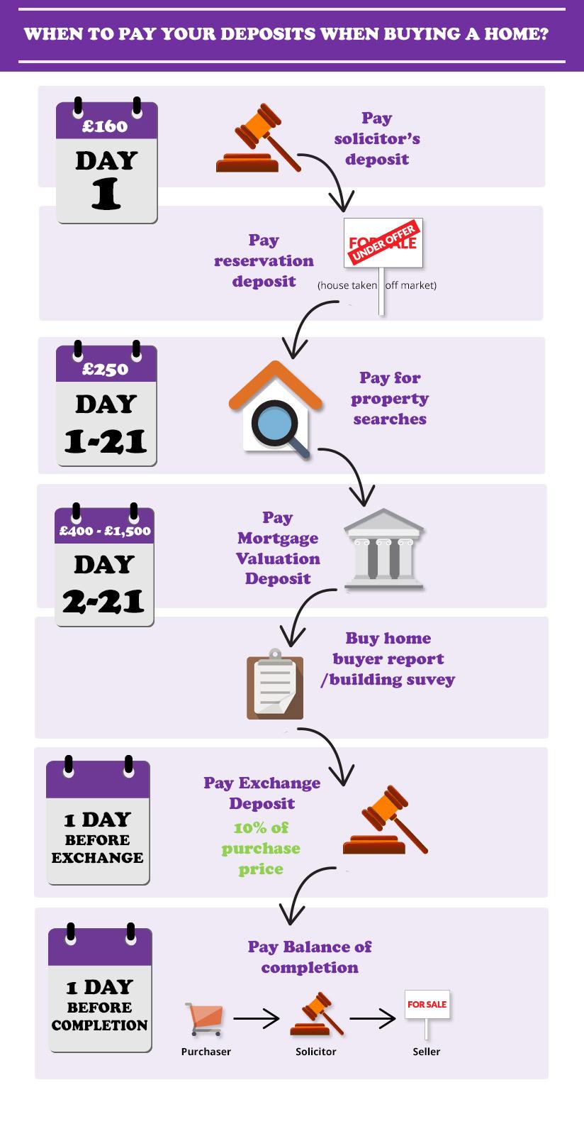 Wondrous When Do You Pay Your House Deposit Interior Design Ideas Lukepblogthenellocom