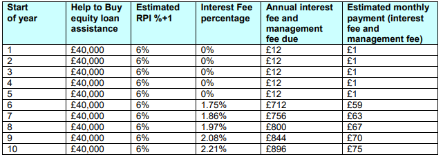 Estimated-Interest-and-Management-Fee-costs-Annual-and-Monthly HTB Equity Loan £40,000 not London