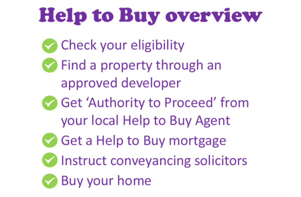 help to buy application process